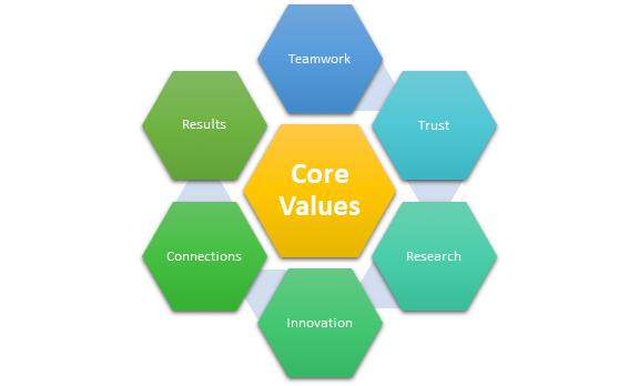 Spark Growth Core Values diagram